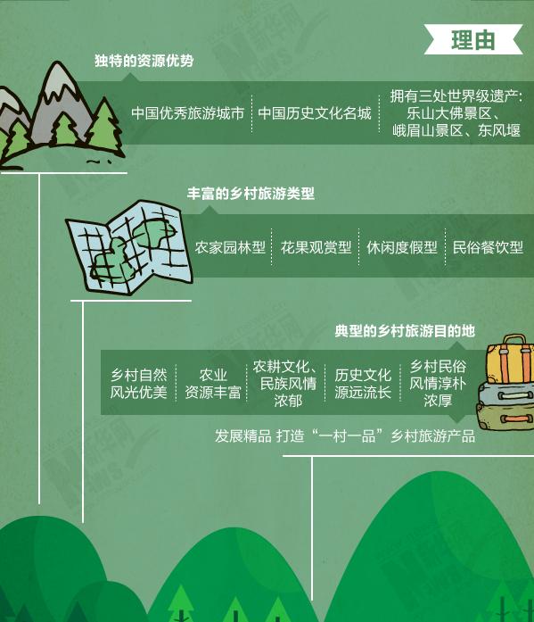 新华网图表|四川乡村旅游名片:蜀韵乐山秀美山川
